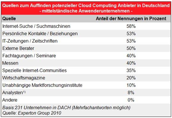 cloud_anbieter