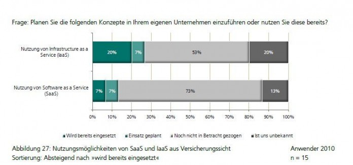 fraunehofer-IT-studie