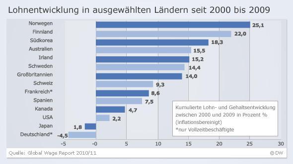 loehne_deutschland_westeuropa