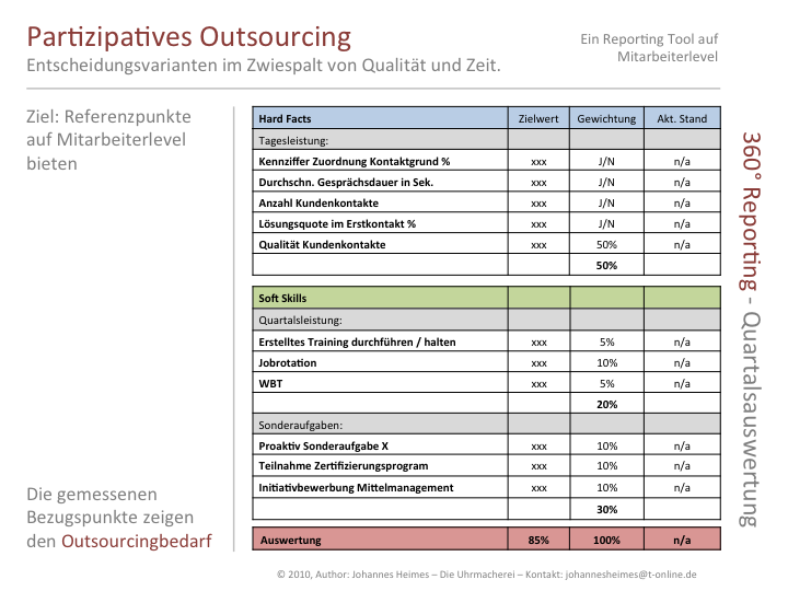 partizipatives_outsourcing