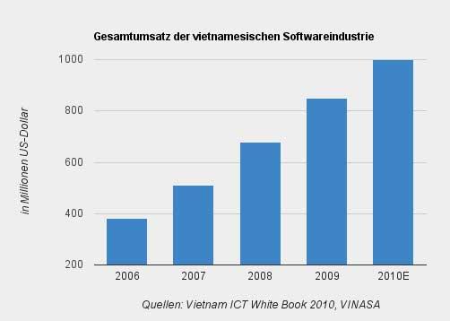 Vietnam_SoftwareUmsatz_web