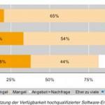 schweizer_Markt_Fachkraeftemangel_450