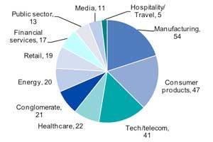 2011_shared_service_survey1