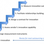innovation_in_outsourcing