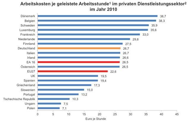 arbeitskosten_loehne_europa_vergleich_2011_640