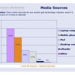 EurocomSurvey_Media_devices