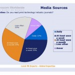 EurocomSurvey_Media_frequency
