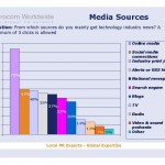 EurocomSurvey_Media_sources