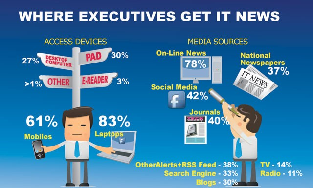 where_executives_get_it_news_640