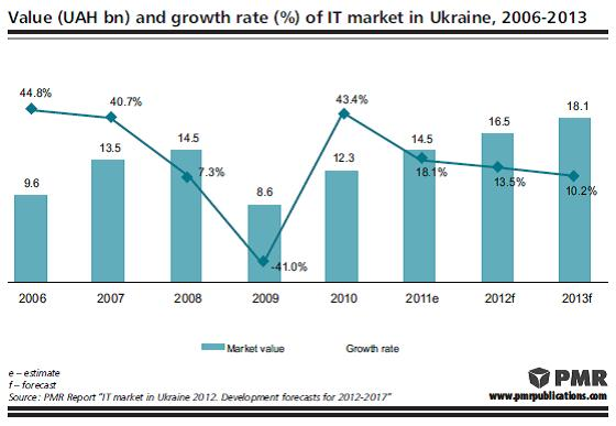 Ukrainian-ITMarket 2012 2