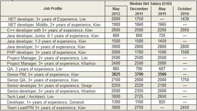 ciklum-it-salaries-ukraine-2012