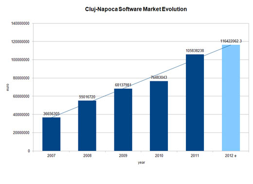 Cluj-Napoca-Market-Evolution-2007 2012 520