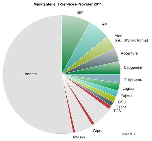 PAC Indien erwachsen Feb2013 520