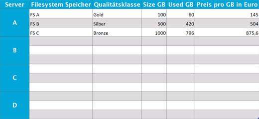 gebhardt storage tabelle 520